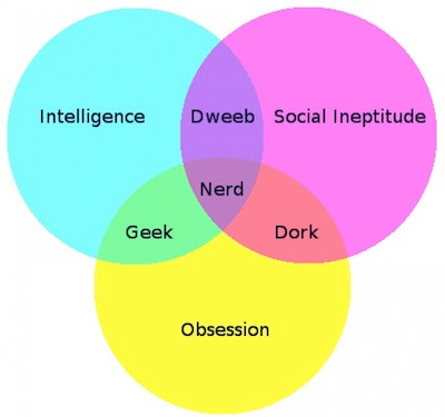 Personality diagram for nerds